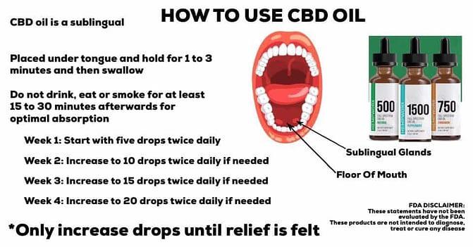 CBD how to use